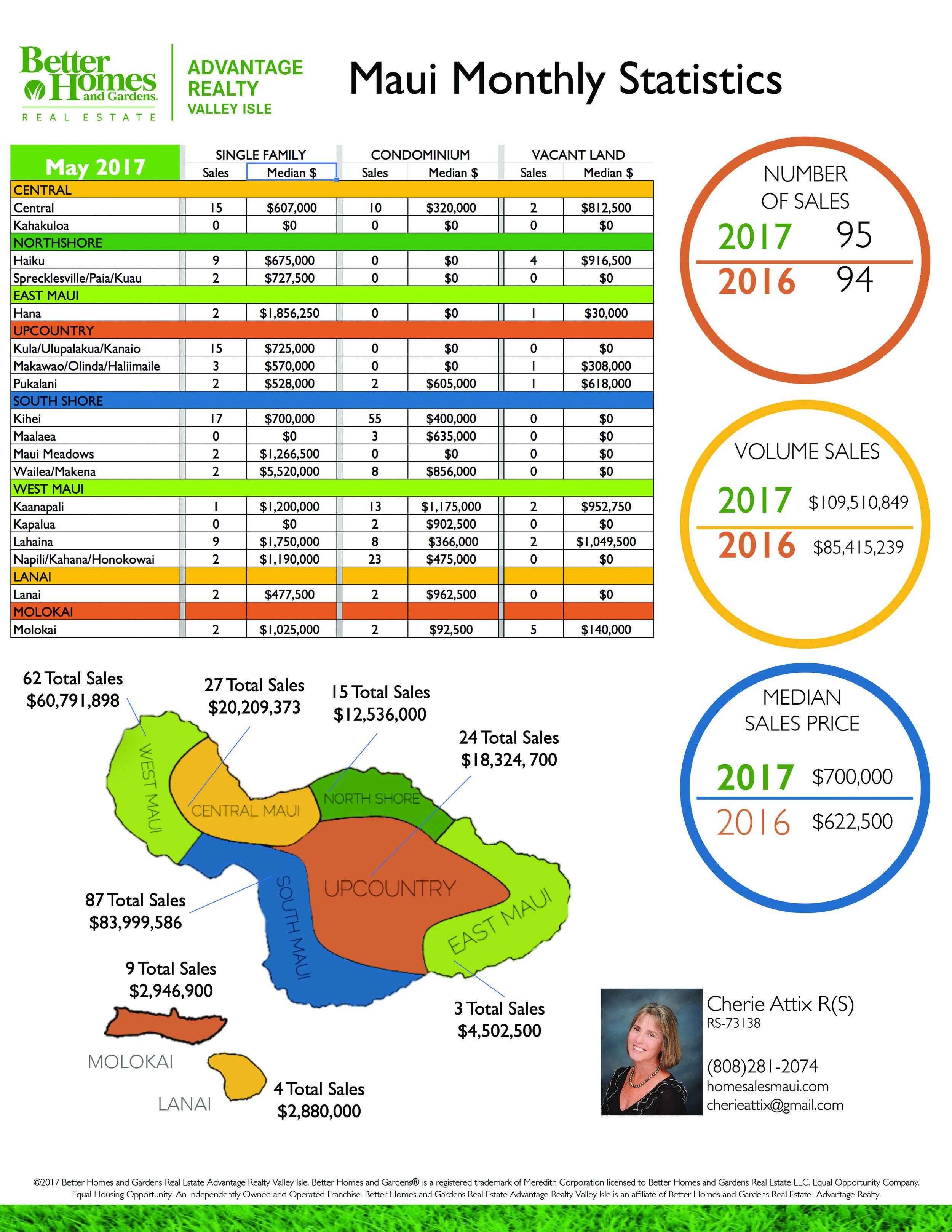 Stats June