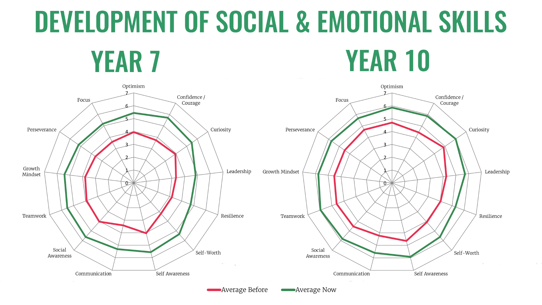 Development of Key Social and Emotional Skills
