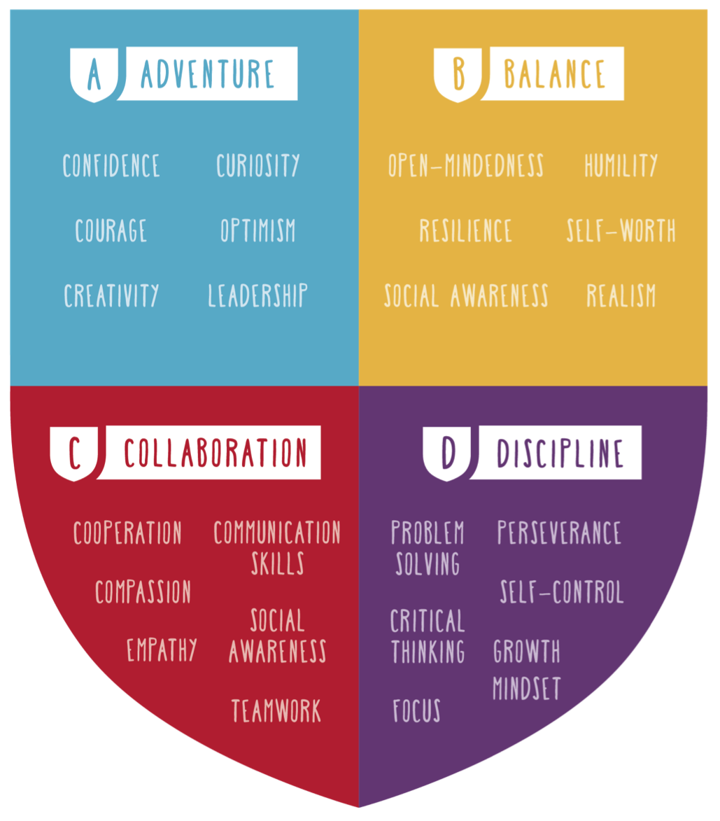 The Franklin Scholars ABCD Shield, which brings together 24 social and emotional skills and habits important for future success.