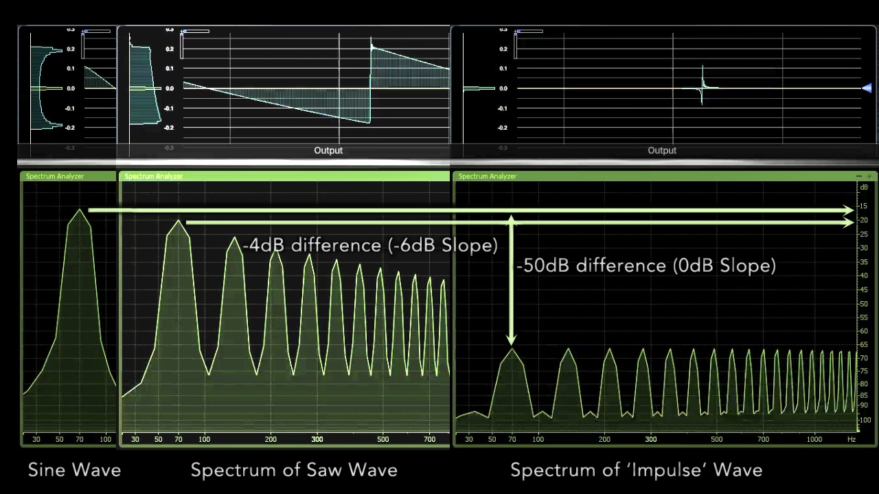 Fig.1 - The analysis of simple Wave Spectrums with same Headroom. The Saw wave provides strongest Phantom Fundamental with a -6dB bass slope.