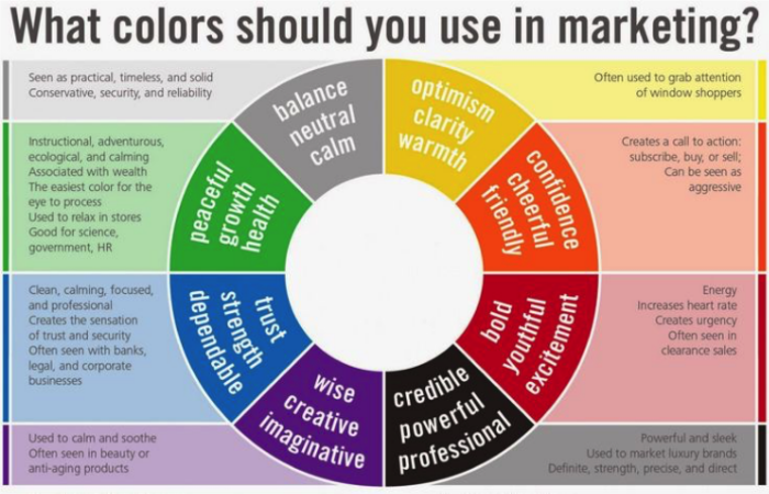 Source: http://visual.ly/what-colors-should-you-use-marketing
