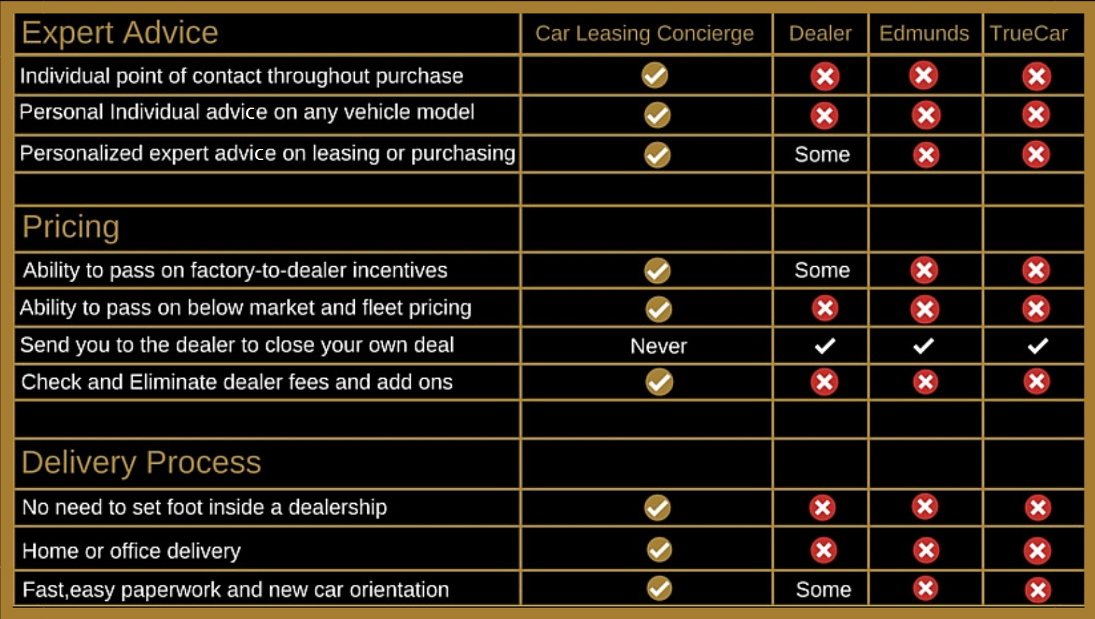 Car Leasing Concierge comparison sheet