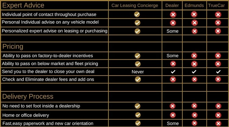 Car Leasing Concierge fact comparison.