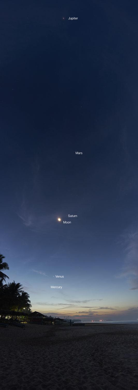 Major Planetary Alignment