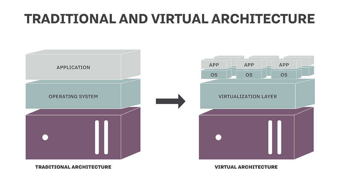 Image from:http://searchservervirtualization.techtarget.com/definition/virtualization