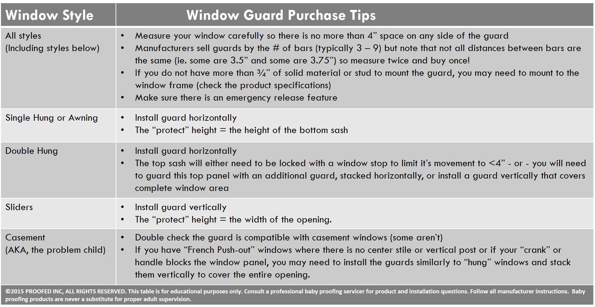 Tips for purchasing your window guard for double hung windows, casement windows and more.