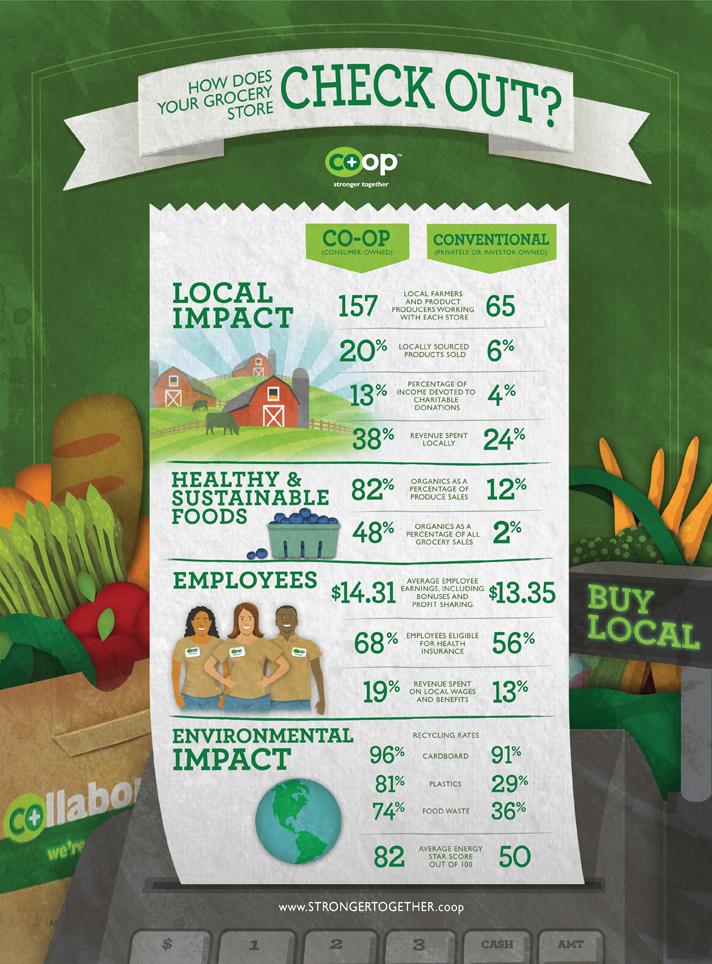 Here is a quick comparison on the differences between food co-ops and conventional grocery stores when it comes to living sustainably.