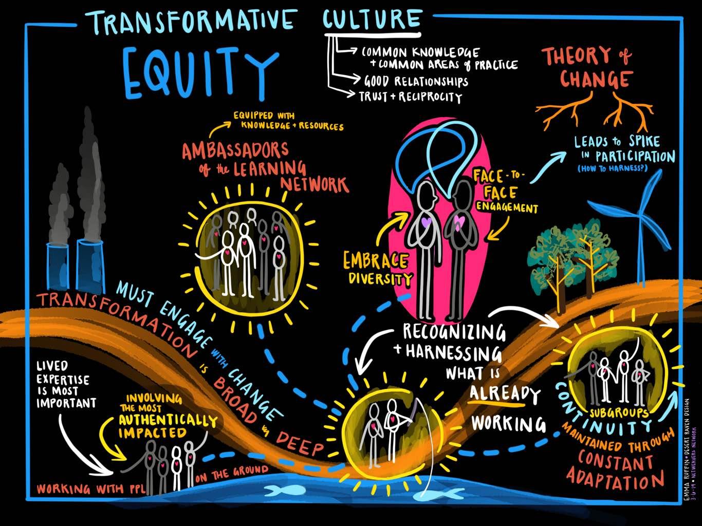 NN - Transformational Culture.jpg