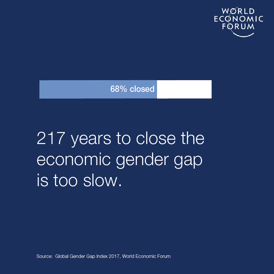 Image from: http://reports.weforum.org/global-gender-gap-report-2017/shareable-infographics/