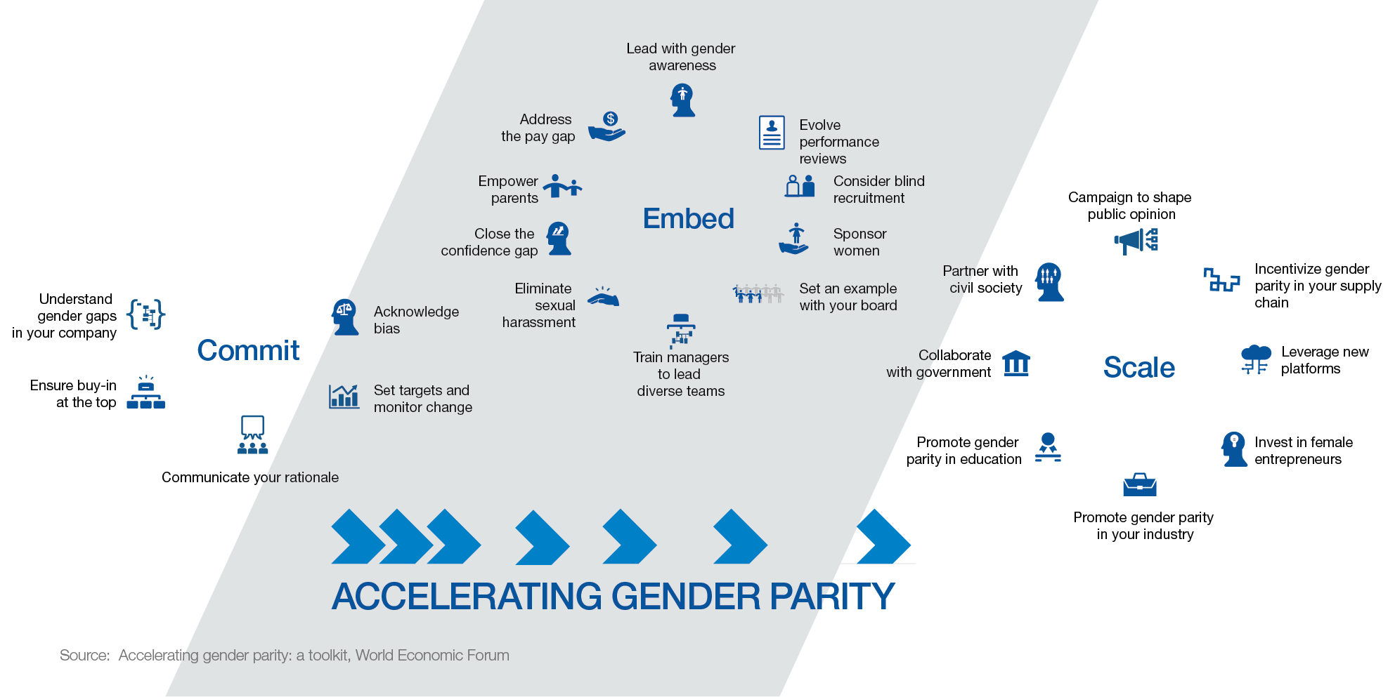Image from:http://reports.weforum.org/global-gender-gap-report-2017/shareable-infographics/