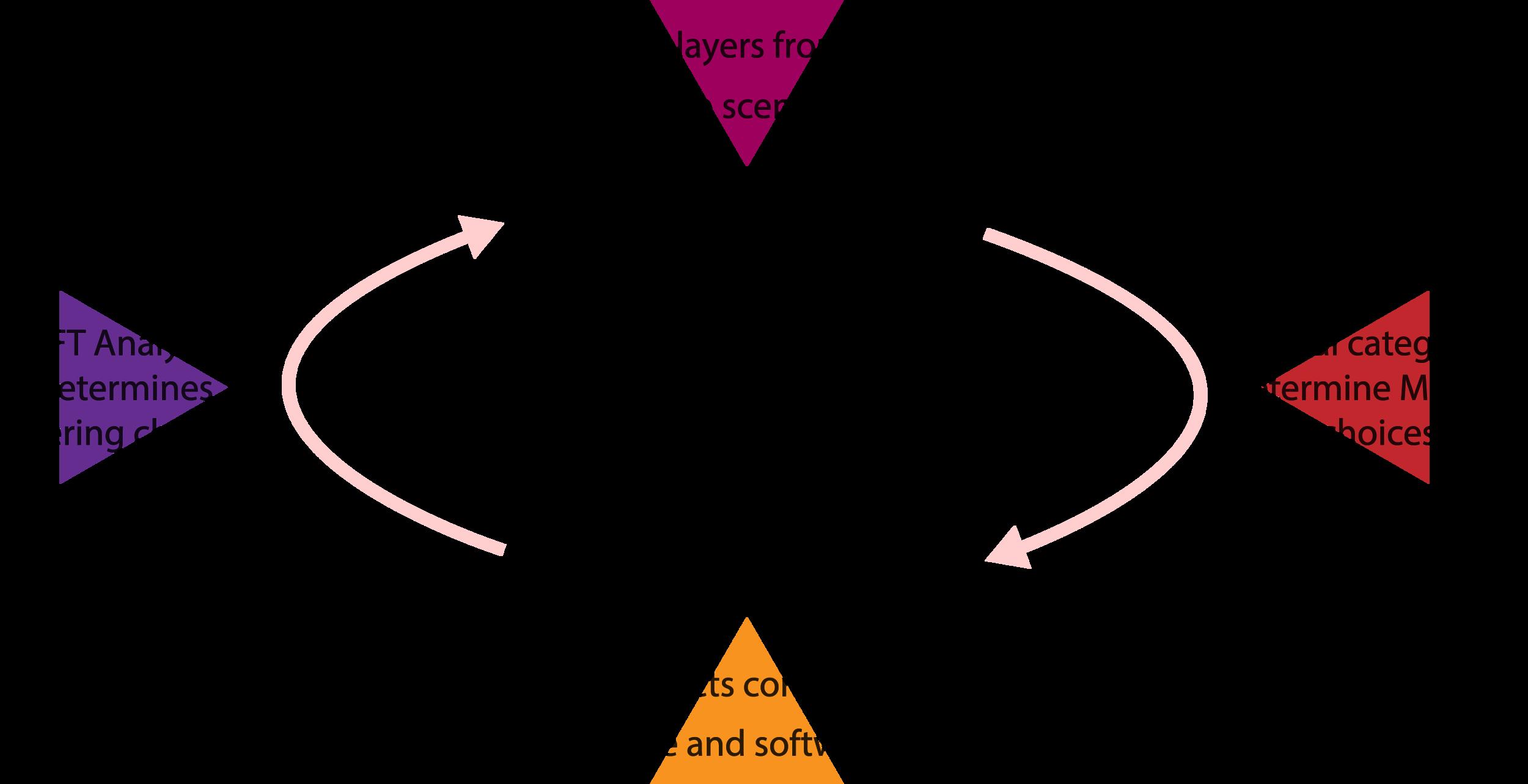 A brief methodology