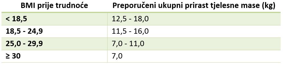 Preporuke za ukupni prirast tjelesne mase ovise o indeksu tjelesne mase (BMI)