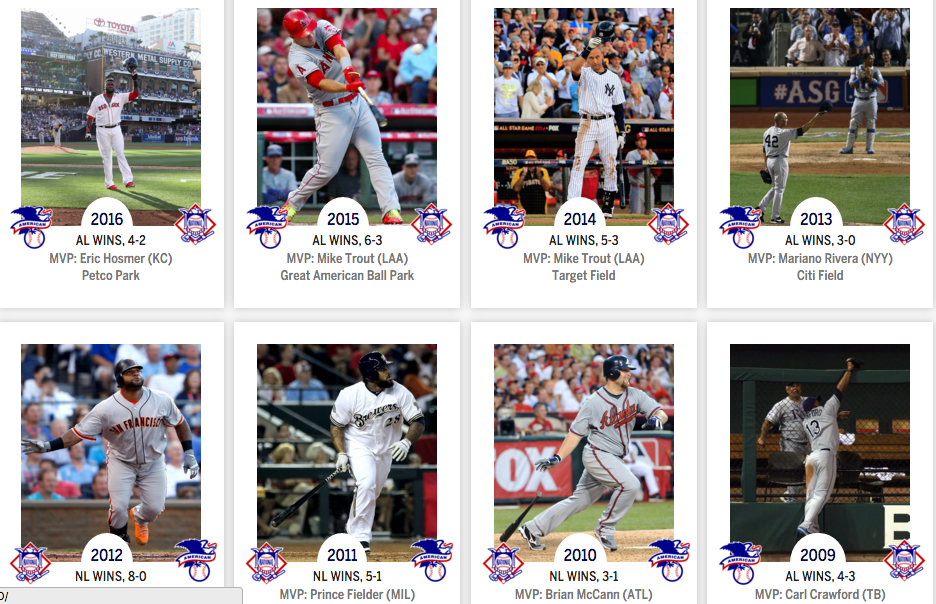 These are a few All-Star games that have occurred in years earlier. For more game history and results check out http://m.mlb.com/history/all-star-game/