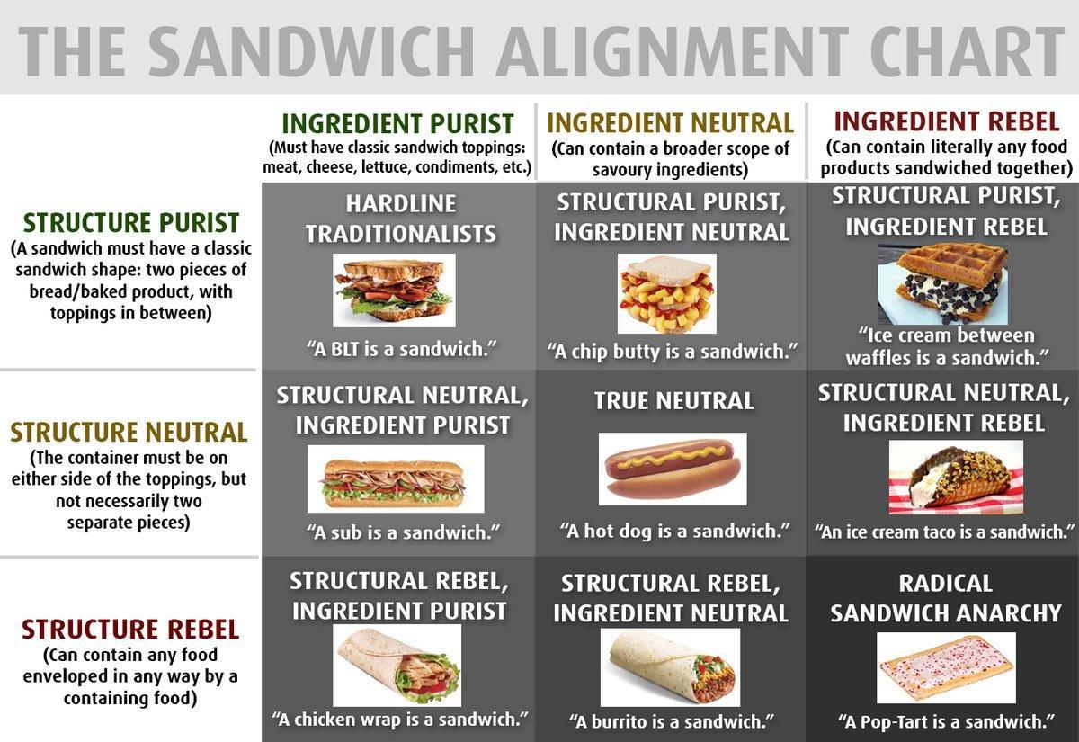 sandwich-chart