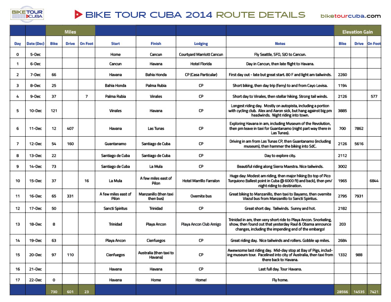 Click on this image to download the  ROUTE DETAILS CHART  as a PDF document.