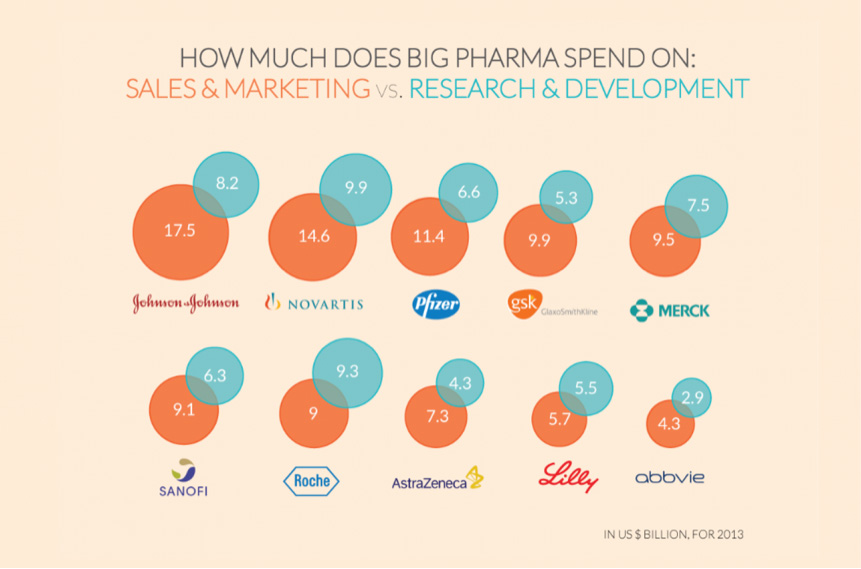 For Western pharmaceutical companies, sales spending typically far exceeds development costs. (37). In contrast, Cuban drug companies spend virtually nothing on S&M.