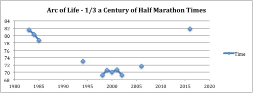 A nice graph comparing my half marathon times (in minutes) between 1983 (when I was 13 years old), and 2016 (age 46).  Steady steady improvements until my late 20s, a five-year period bouncing around 69 and 70 minutes then a steady decay almost exactly back to where I started thirty-three years earlier