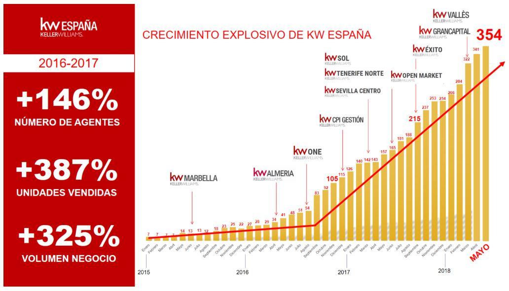 Más de 350  Agentes desde nuestra presentación el 25 de Junio de 2015. Un crecimiento explosivo, unos resultados extraordinarios gracias a los cientos de magníficas personas que pertenecen a la Familia KW España.