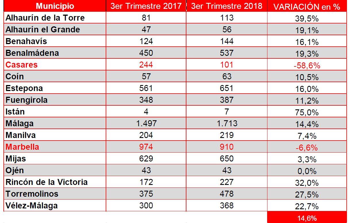Transacciones por Municipio Malaga.JPG
