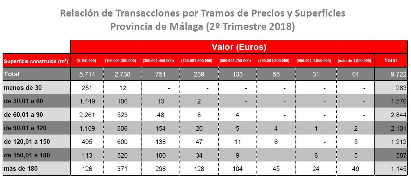Transacciones por Tamaño Malaga.JPG