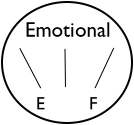 gauge-emotional