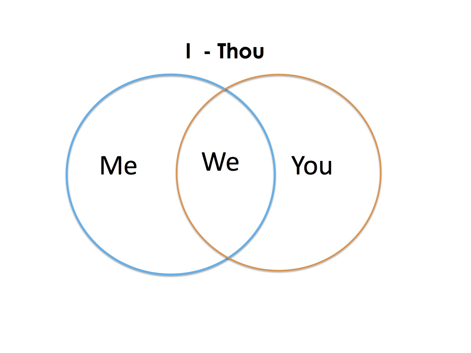 Diagram A Committment to We2.jpg