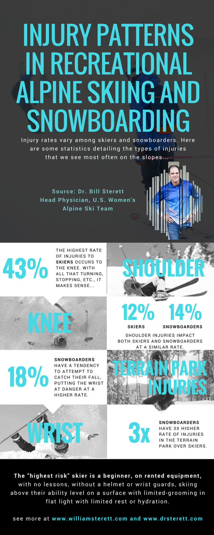 ski-snowboard-injury-statistics