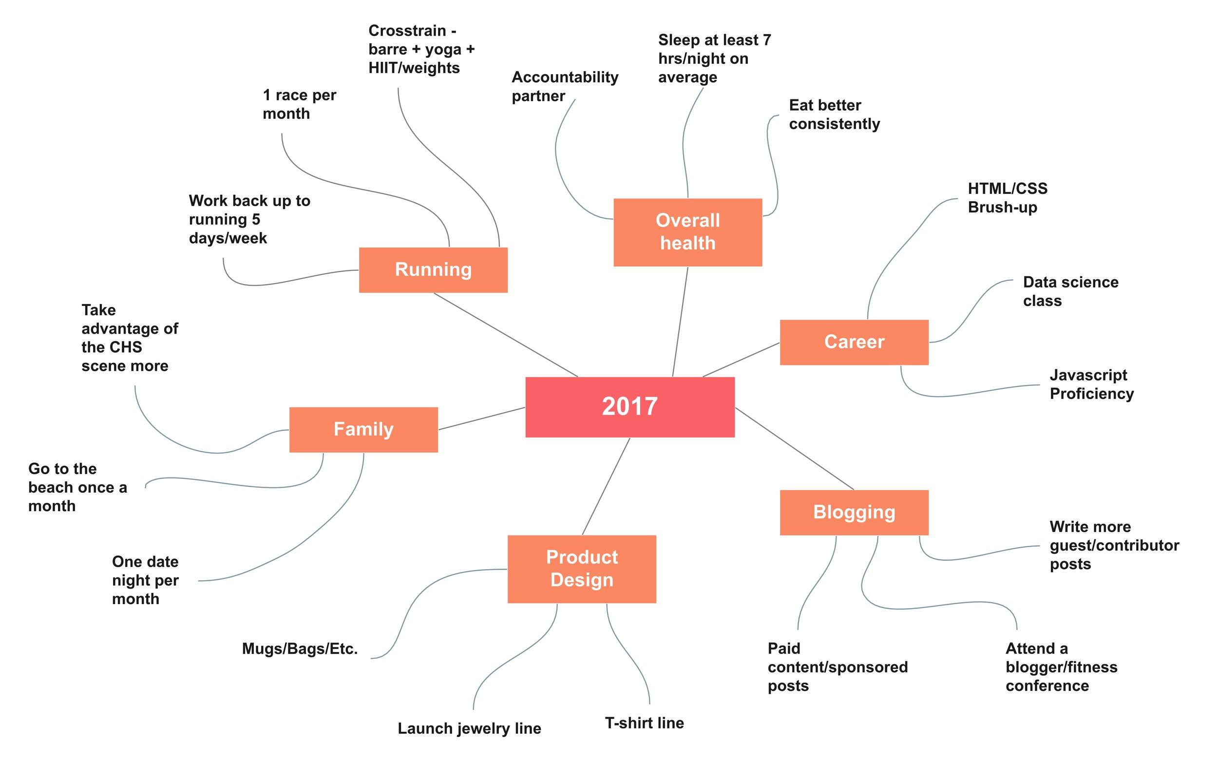 my-2017-mindmap