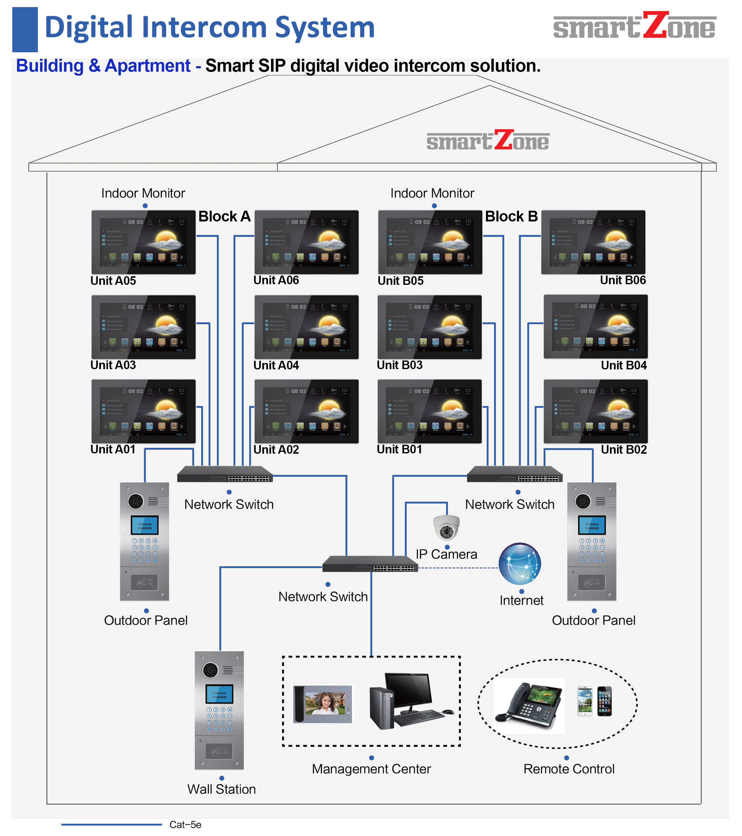 SmartZone Digital Advance SIP Video intercom apartment