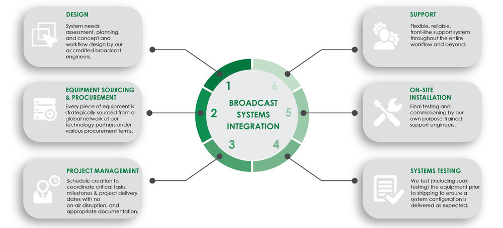 Systems-INtegration-Infographic.jpg