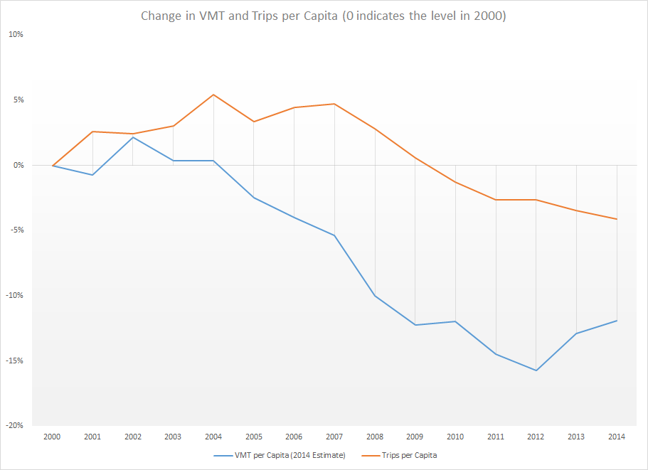 Trips per capita have seen steady declines since 2007, while VMT has only perked up in the past two years since its high in 2002.