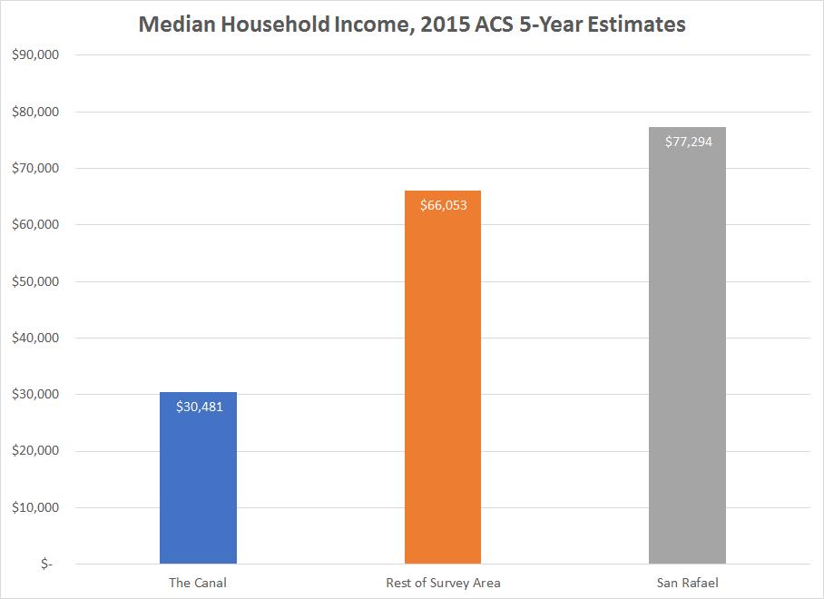 Image by the author, data from the US Census, ACS 5-year Survey 2015 .