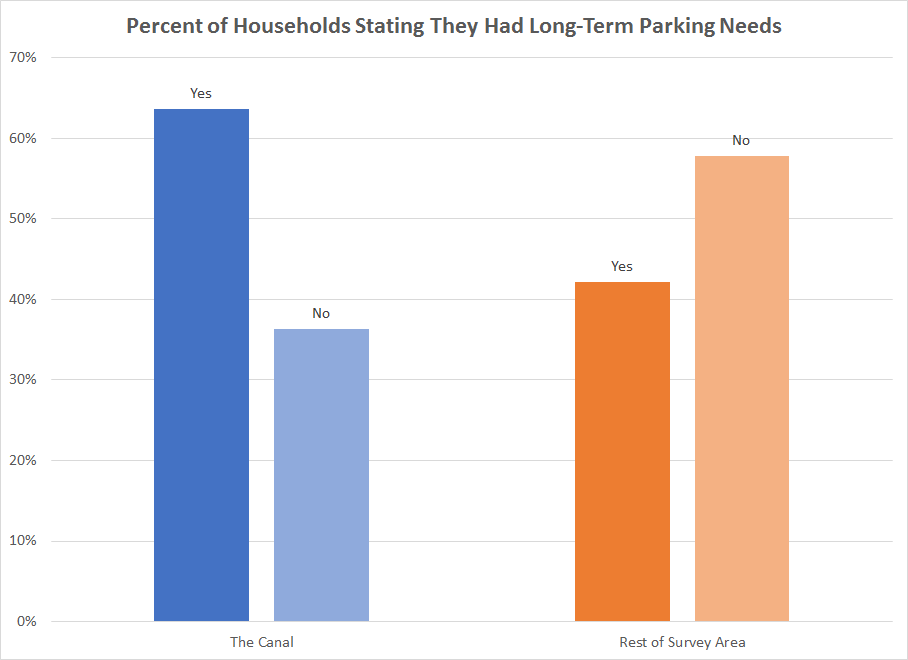 Image by the author, data from W-Trans, East San Rafael Parking Study , 2015