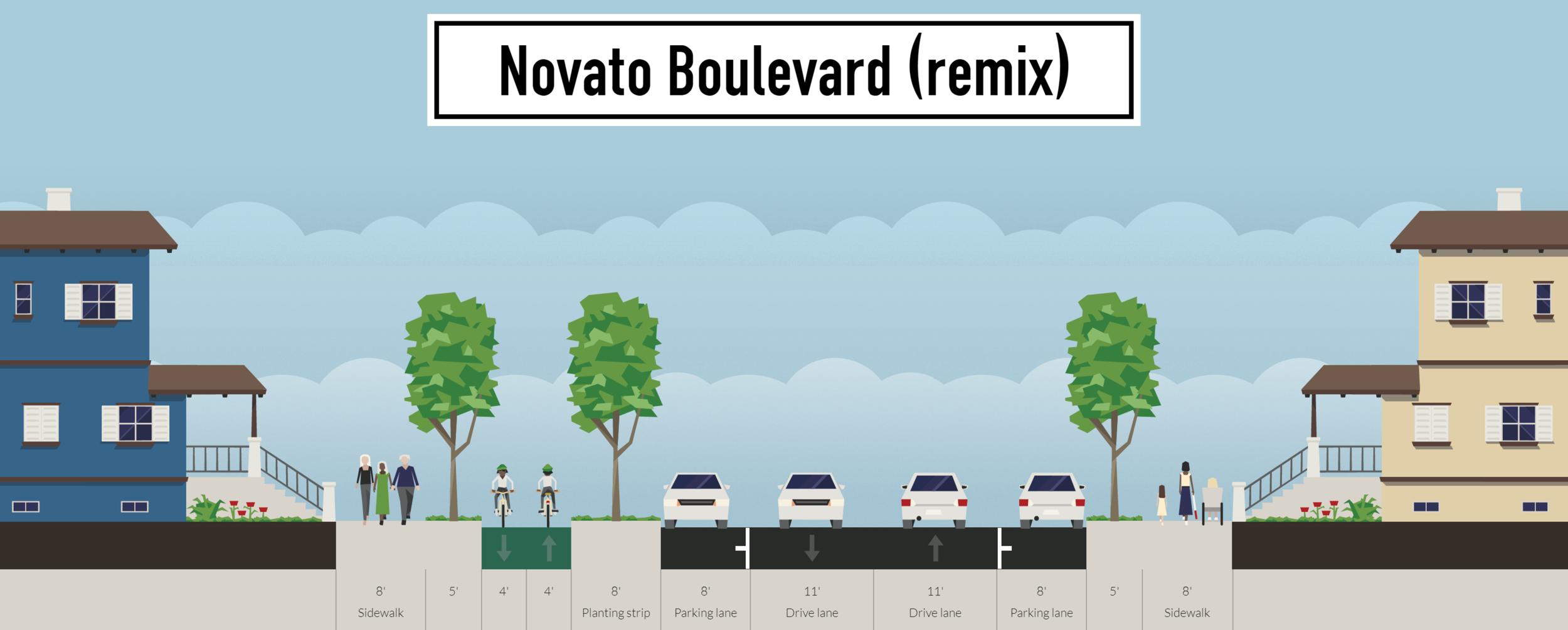What Novato Boulevard would look like if it were remade to fit its traffic flow. Image by the author using Streetmix.