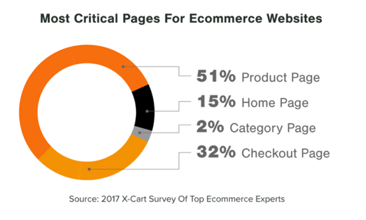 E-Commerce Site importance.png