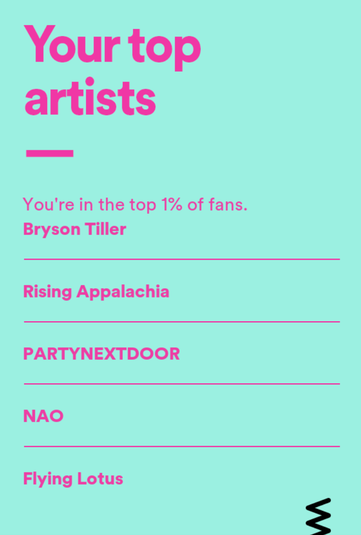2016 top spotify artists