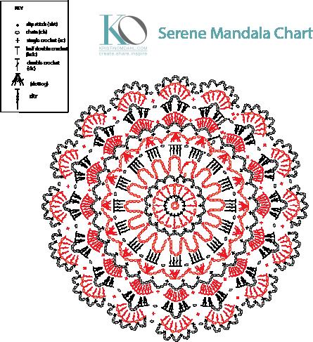 Serene Mandala Chart.png