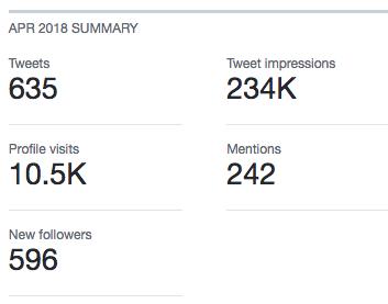 Twitter analytics April 2018