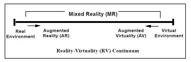 Virtuality continuum