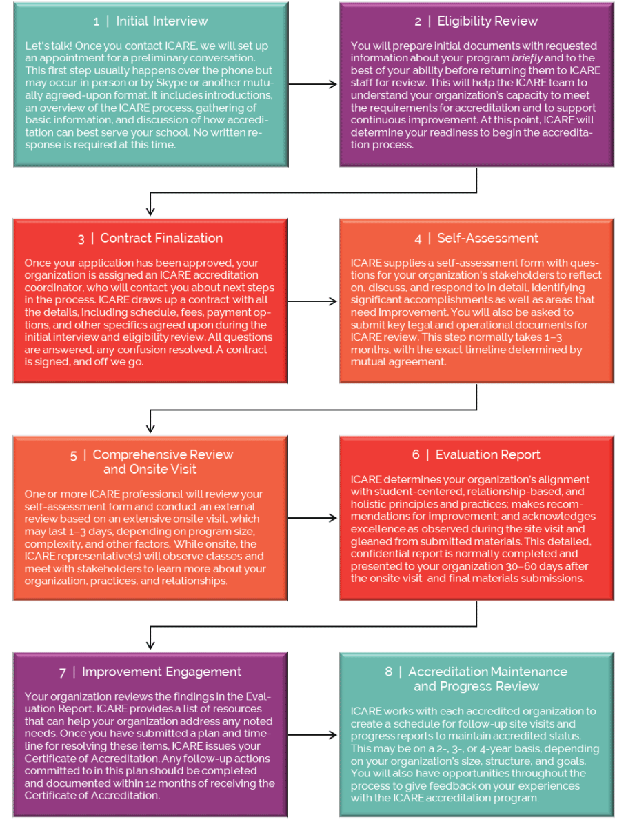 Steps-to-Accreditation---printable-with-intro---rev-5-29-2019.png