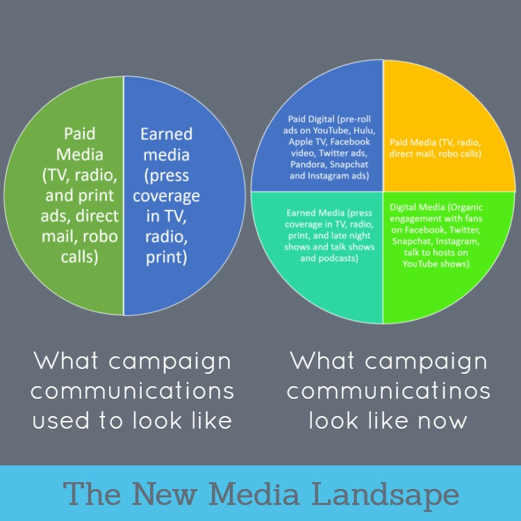 This is why communicators in all sectors can learn from campaign communications. They do more, and they do it more quickly, than anyone else.