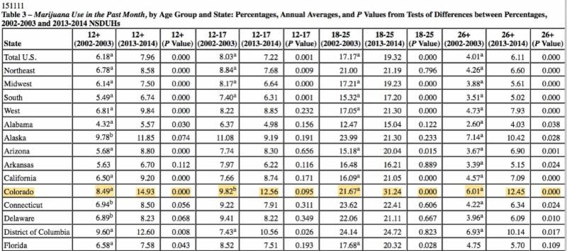 Official SAMHSA Table on Youth Drug Use