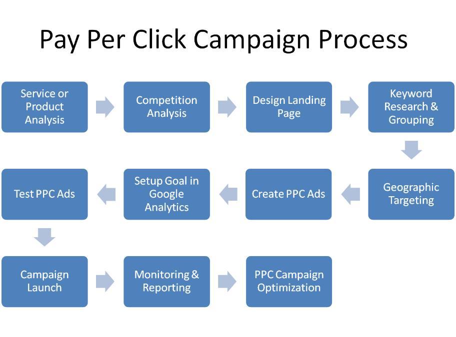ppc campaign backlinkfy