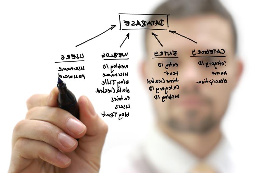 Business processs