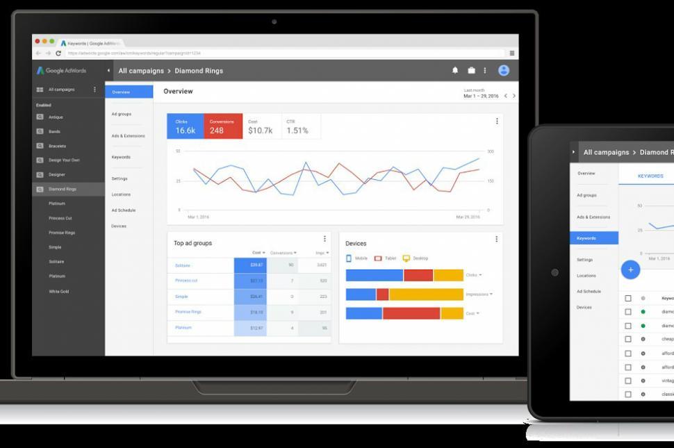manage adwords campaigns-  backlinkfy