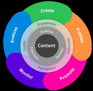 content marketing strategy - backlinkfy