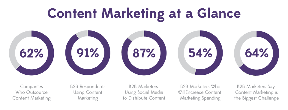 See how content stacks up in digital marketing