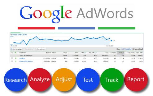adwords optimization
