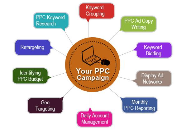 PPC - Adwords - Bing -Ads