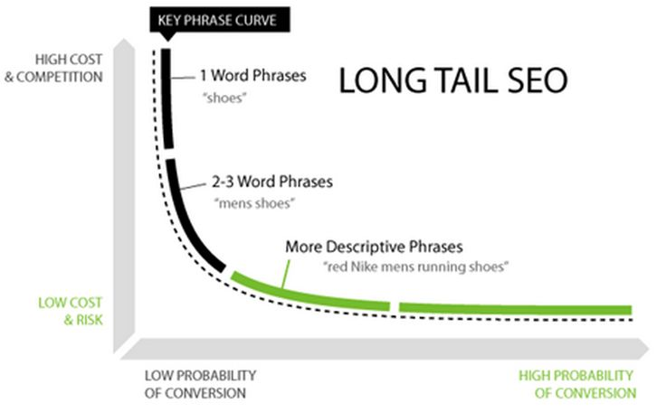 long tail keywords - Backlinkfy.com